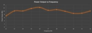 RF Power Output